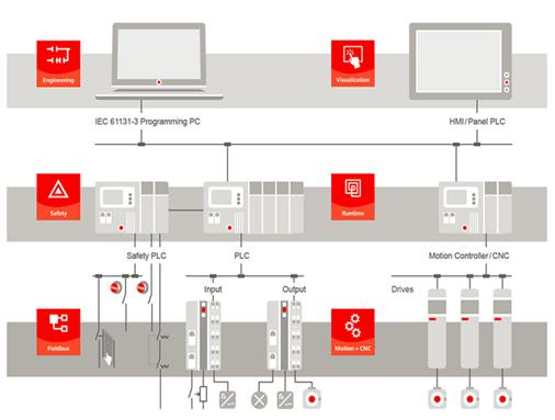 hareket-kontrol-sistemleri-endustriyel-bilgisayar-cnc-codesys-cmd-yazilim-otomasyon